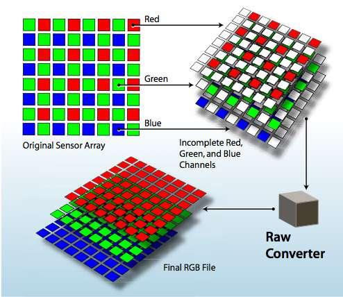 RAW vs JPEG: Schema di funzionamento del sensore a mosaico