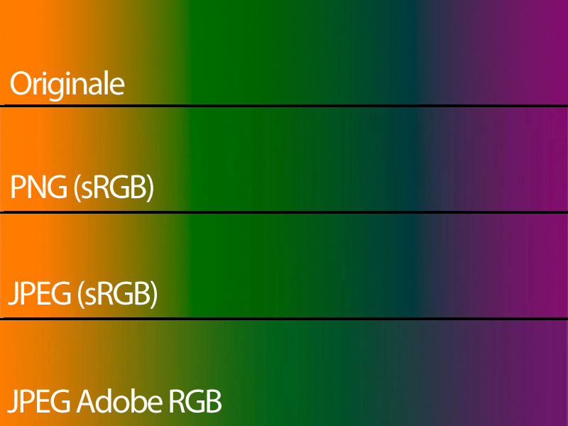 Compressione, colori e qualità delle foto su Facebook