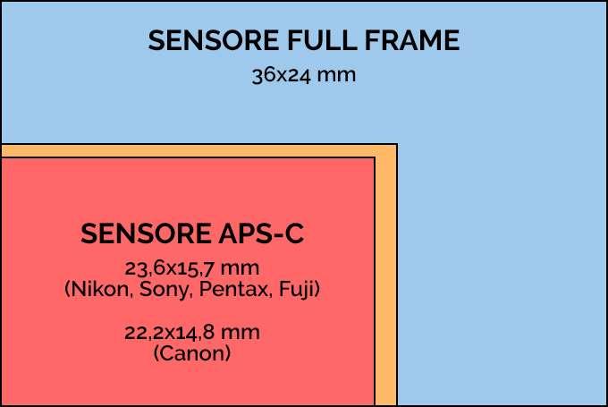 Sensore Full Frame e Sensore APS-C